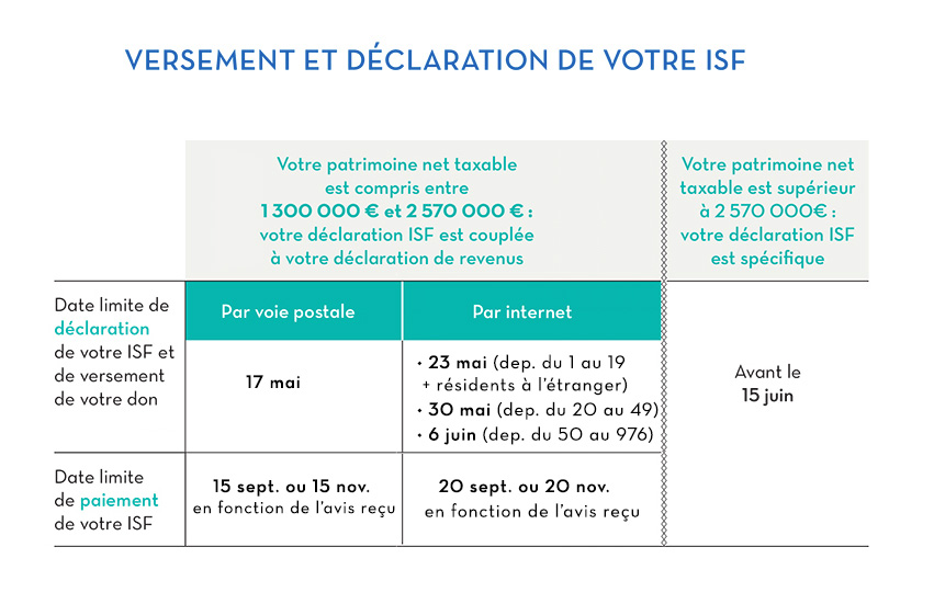 exemple de déductions fiscales