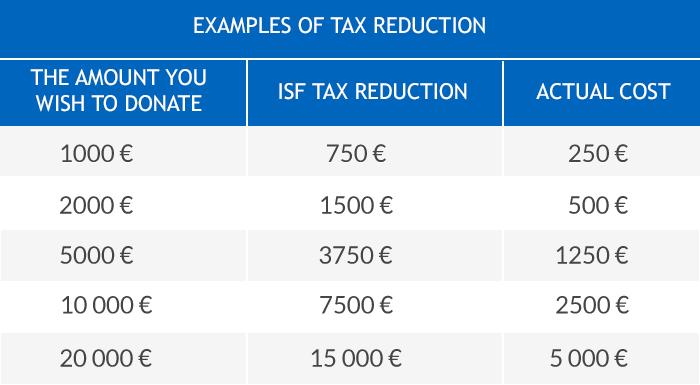 exemple de déductions fiscales